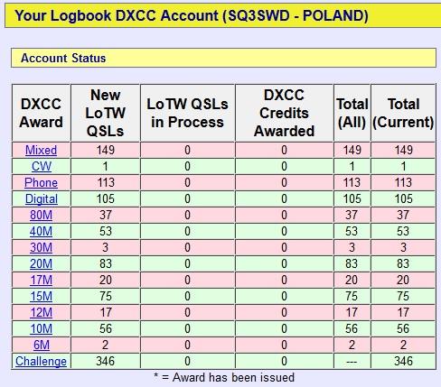sq3swd lotw dxcc