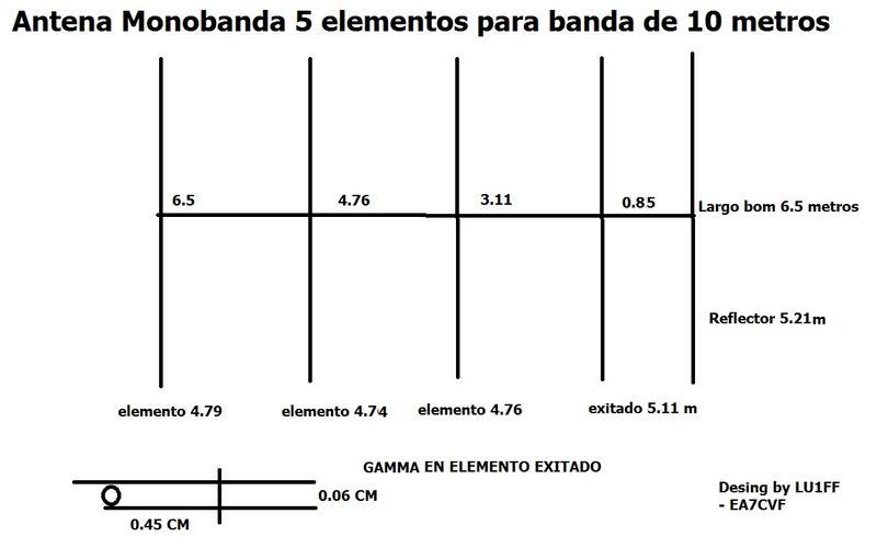 Medidas antena monobanda para banda de 28 mhz