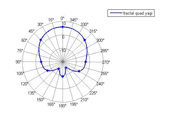 high fidelity plot summary